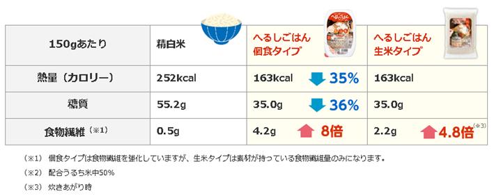 グラム 何 糖 質 一 日