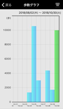 e-SMBGの歩数グラフ