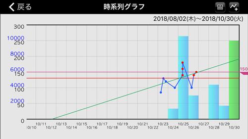e-SMBGのトップ画面のグラフ