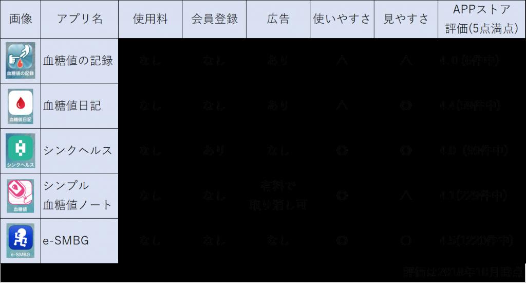血糖値アプリ比較表